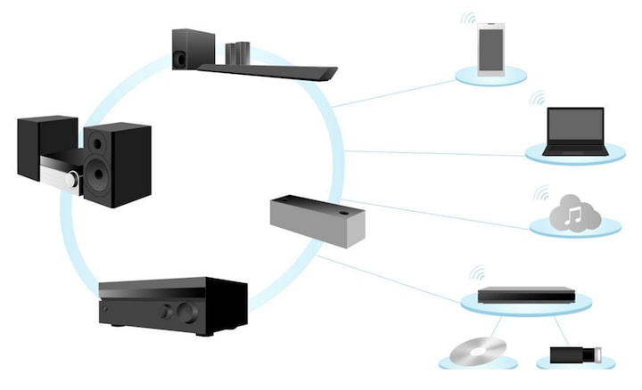 Image of Wireless multi-room