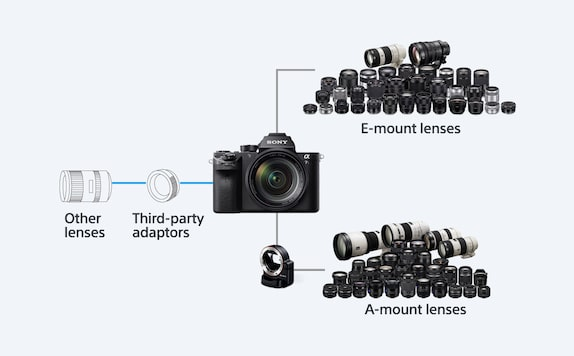 For a wide range of mountable lenses