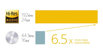 6.5x more data transmition by Hi-Res Audio