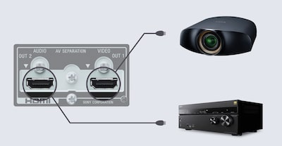 HDMI outputs connected to a projector and AV amplifier